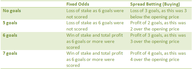 spread betting vs fixed odds