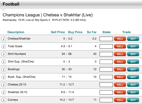 In Play Markets after 66 minutes – Chelsea Vs Shakhtar Donetsk