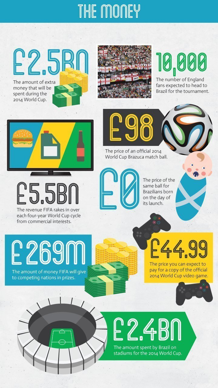 The Money in the football World Cup