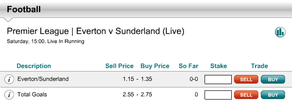 Total Goals Market at an Opening Price of 2.55-2.75 – Everton Vs Sunderland