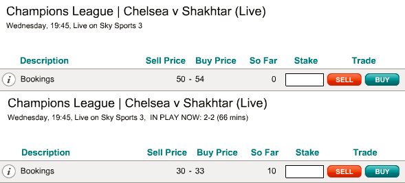 Buying Total Bookings at 54 and Selling at 30 In Play to 'Close Bet' and Take a Loss