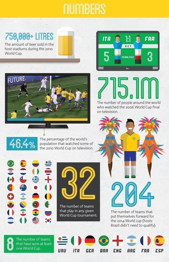 The football World Cup by numbers