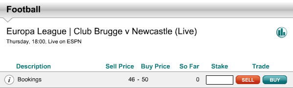 Total Bookings Points at an Opening Price of 46-50 – Club Brugge Vs Newcastle