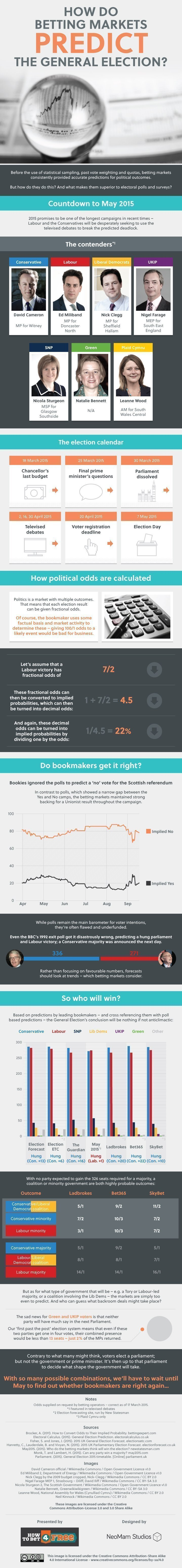 How do betting markets predict the General Election?