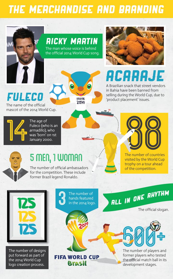 The World Cup Merchandise and Branding